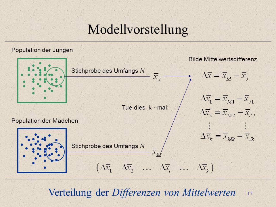 Modellvorstellung Verteilung der Differenzen von Mittelwerten