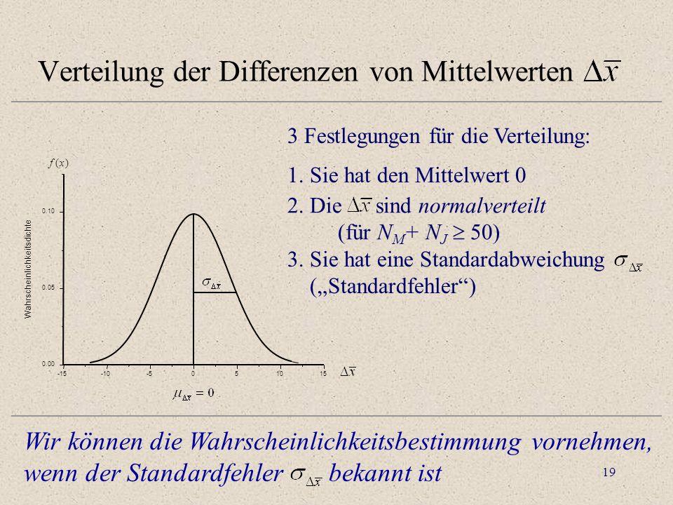 Verteilung der Differenzen von Mittelwerten