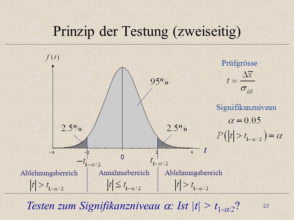 Prinzip der Testung (zweiseitig)