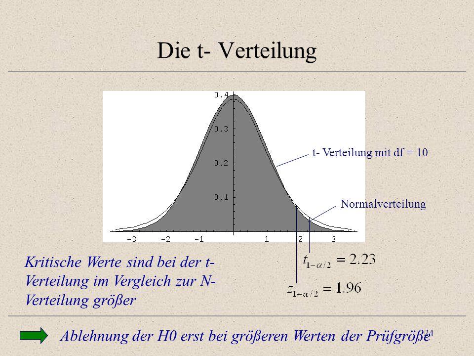 Die t- Verteilung t- Verteilung mit df = 10. Normalverteilung. Testen zum sig level a heisst: Ist abs t grösser tcrit.
