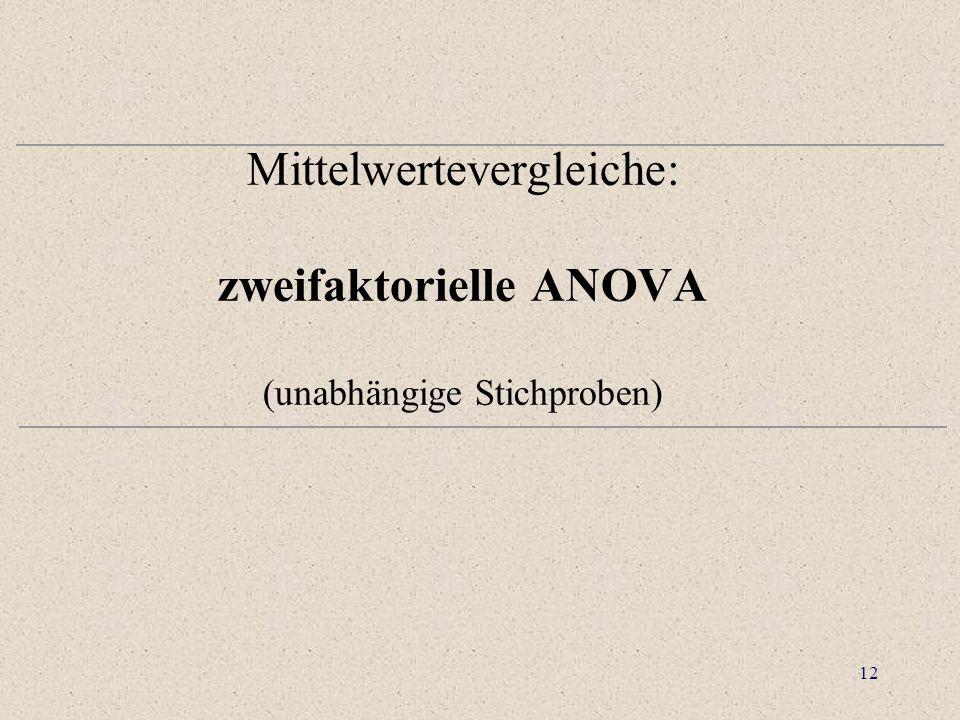 Mittelwertevergleiche: zweifaktorielle ANOVA (unabhängige Stichproben)