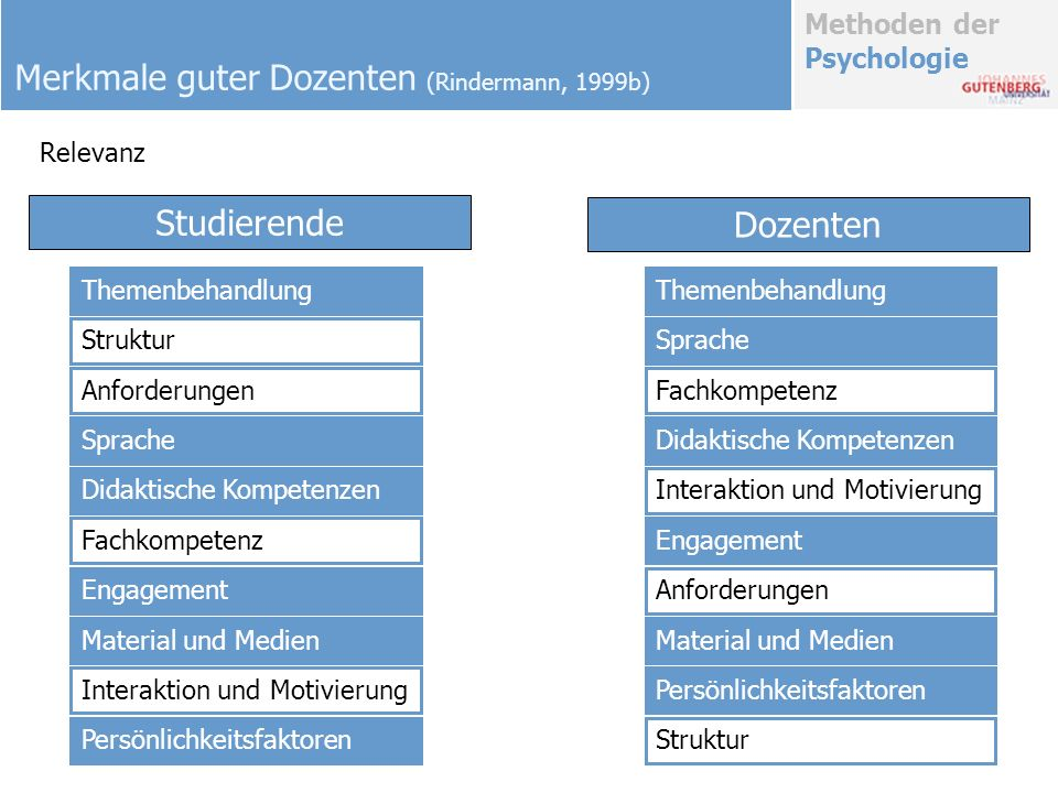 Merkmale guter Dozenten (Rindermann, 1999b)