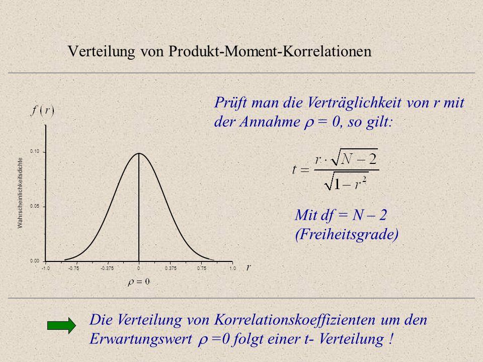 Verteilung von Produkt-Moment-Korrelationen