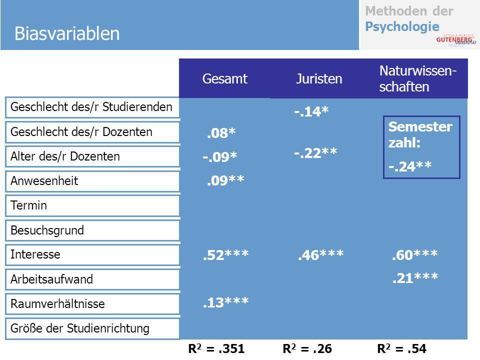 Biasvariablen Gesamt Juristen Naturwissen-schaften -.14* Semesterzahl: