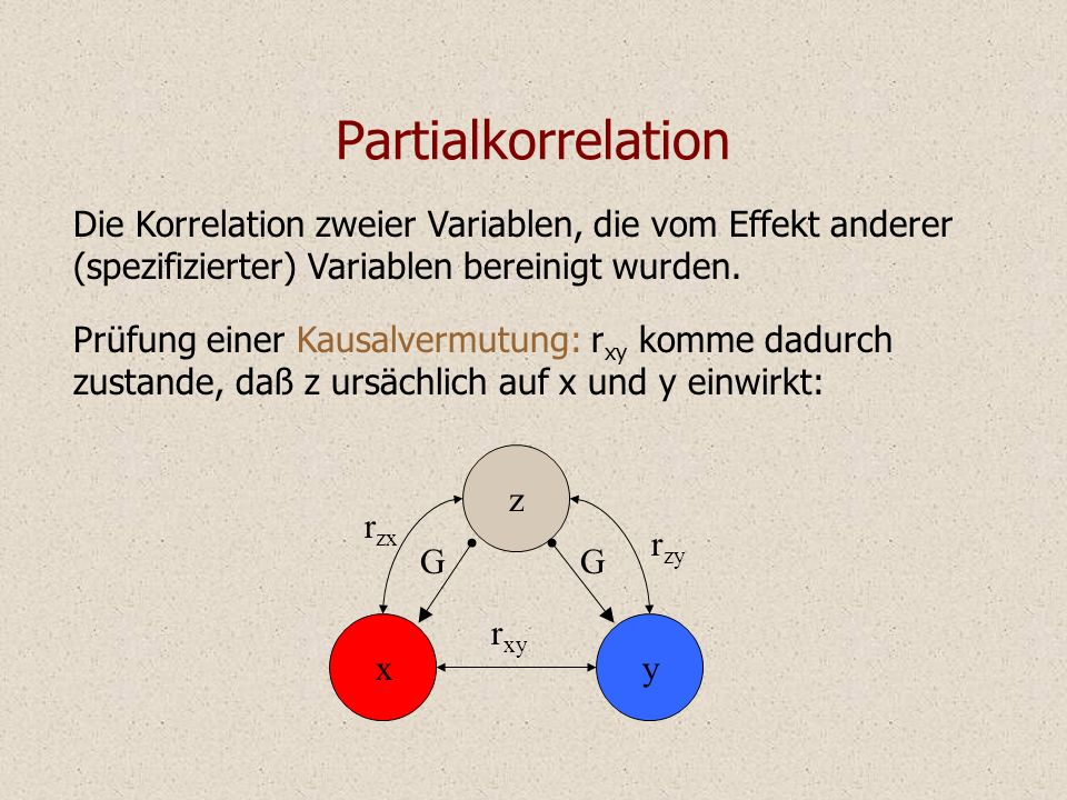 Partialkorrelation Die Korrelation zweier Variablen, die vom Effekt anderer (spezifizierter) Variablen bereinigt wurden.