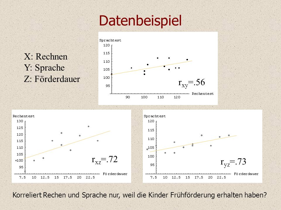 Datenbeispiel X: Rechnen Y: Sprache Z: Förderdauer rxy=.56 rxz=.72