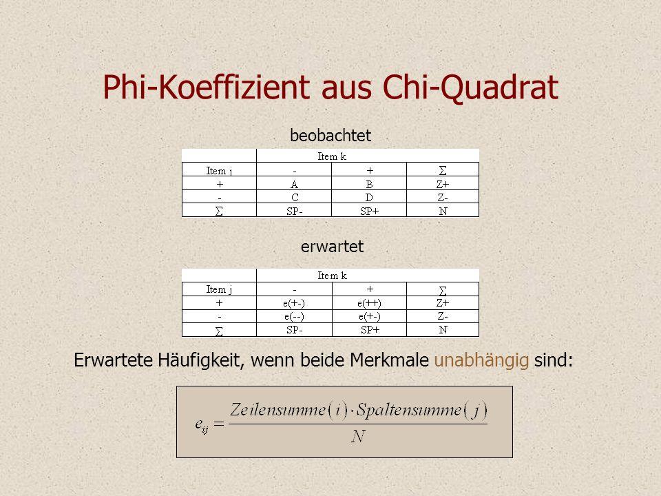 Phi-Koeffizient aus Chi-Quadrat