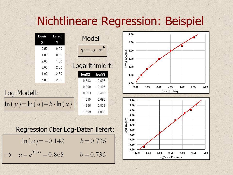 Nichtlineare Regression: Beispiel