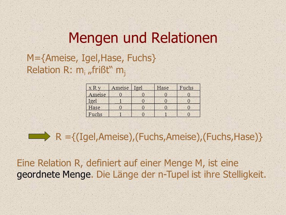 Mengen und Relationen M={Ameise, Igel,Hase, Fuchs}