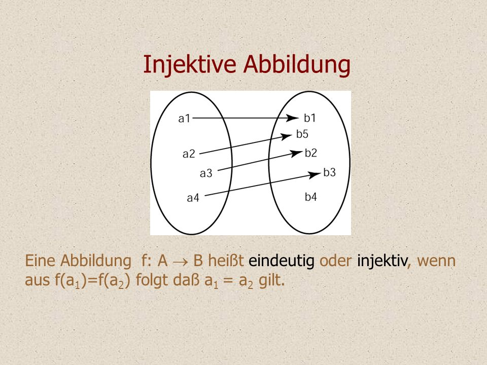 Injektive Abbildung Eine Abbildung f: A ® B heißt eindeutig oder injektiv, wenn aus f(a1)=f(a2) folgt daß a1 = a2 gilt.