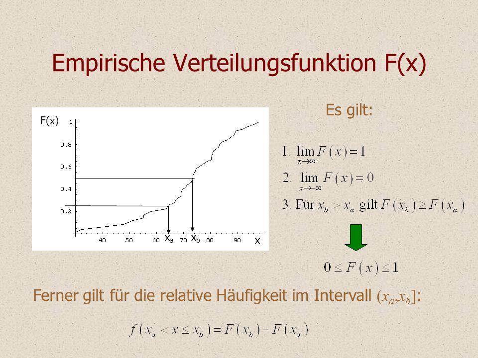 Empirische Verteilungsfunktion F(x)