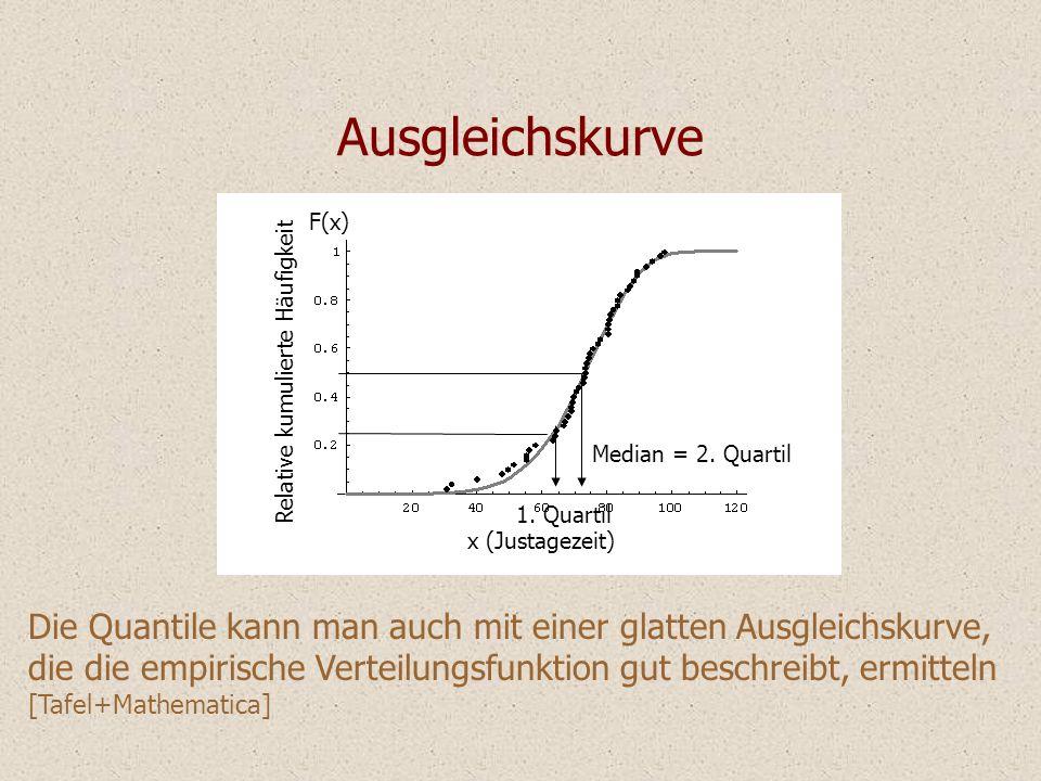 Ausgleichskurve x (Justagezeit) Relative kumulierte Häufigkeit. Median = 2. Quartil. 1. Quartil.