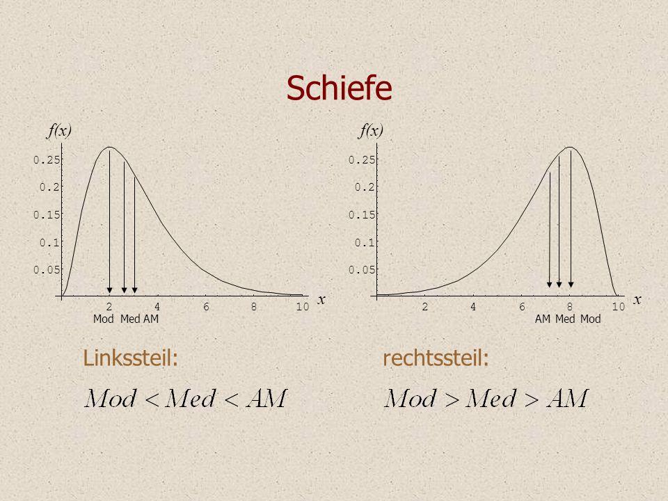 Schiefe Linkssteil: rechtssteil: f(x) f(x) x x 2 4 6 8 10 0.05 0.1