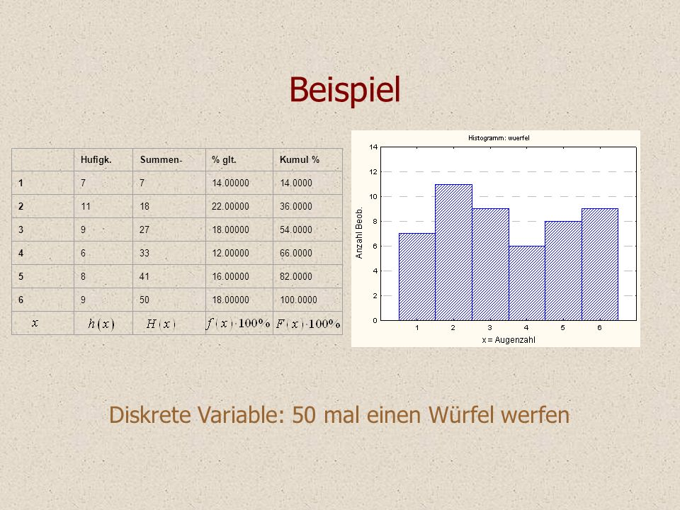 Beispiel Diskrete Variable: 50 mal einen Würfel werfen Hufigk. Summen-