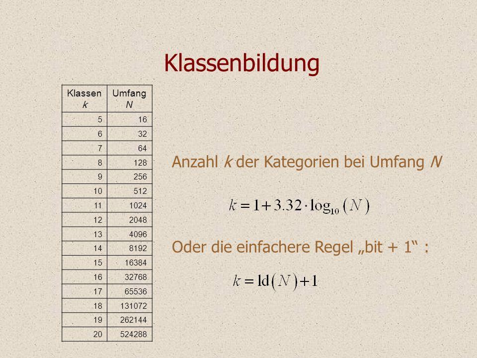 Klassenbildung Anzahl k der Kategorien bei Umfang N