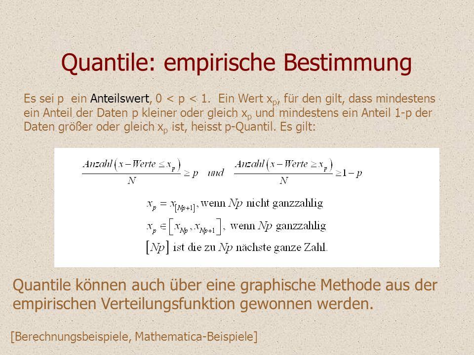 Quantile: empirische Bestimmung