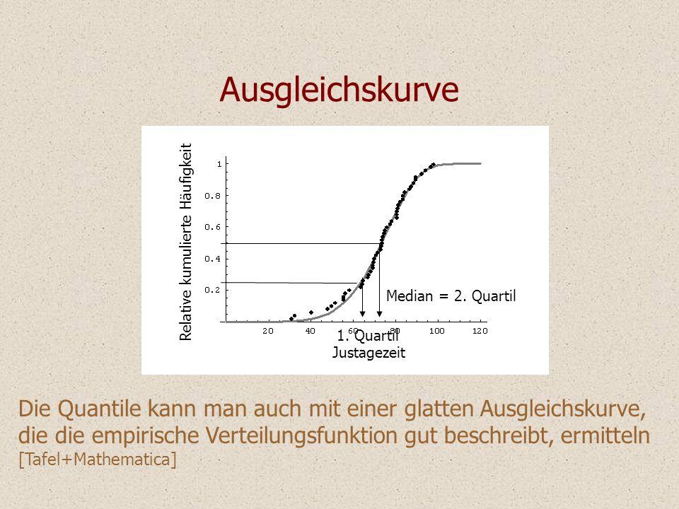 Ausgleichskurve Relative kumulierte Häufigkeit. Median = 2. Quartil. 1. Quartil. Justagezeit.