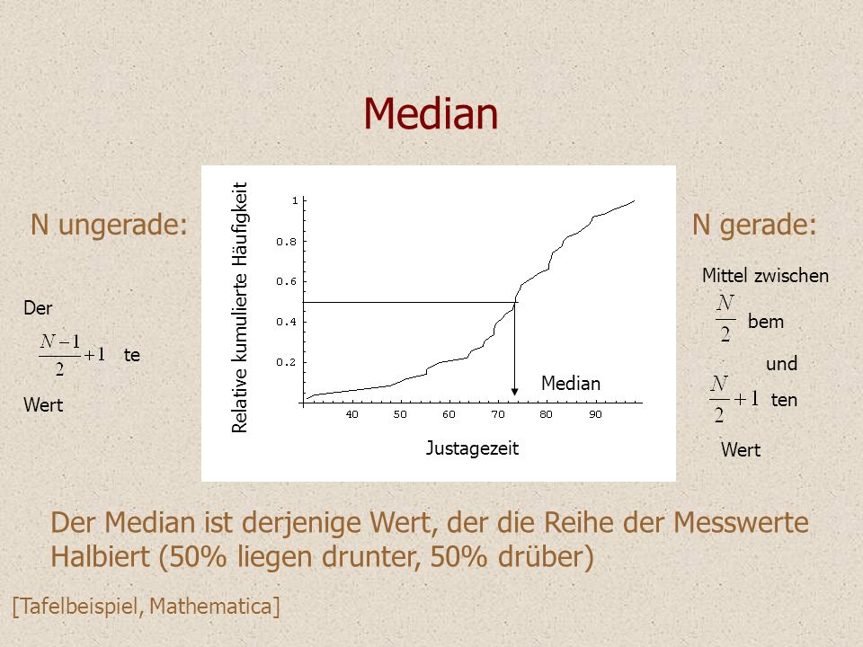 Median N ungerade: N gerade: