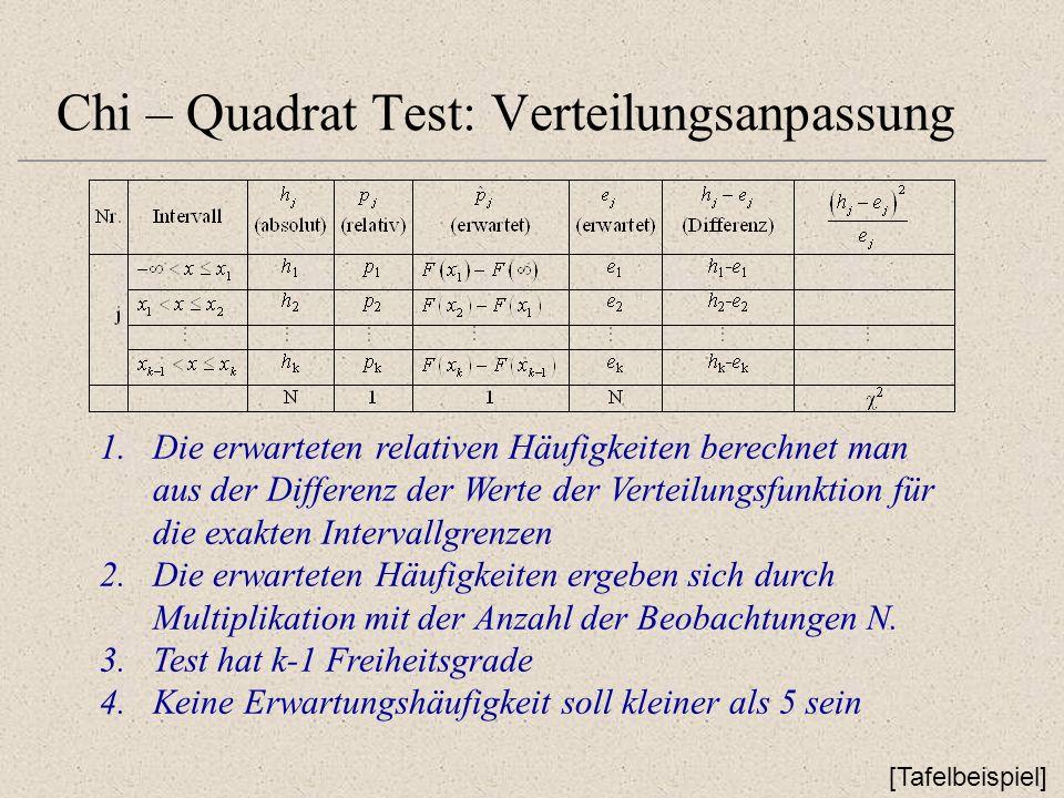Chi – Quadrat Test: Verteilungsanpassung