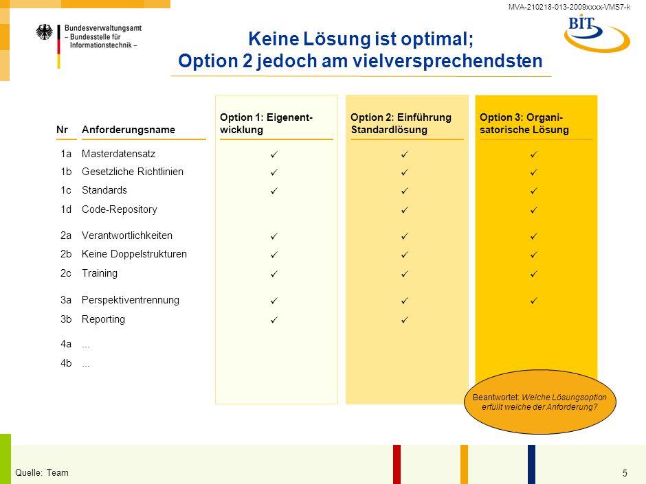 Keine Lösung ist optimal; Option 2 jedoch am vielversprechendsten