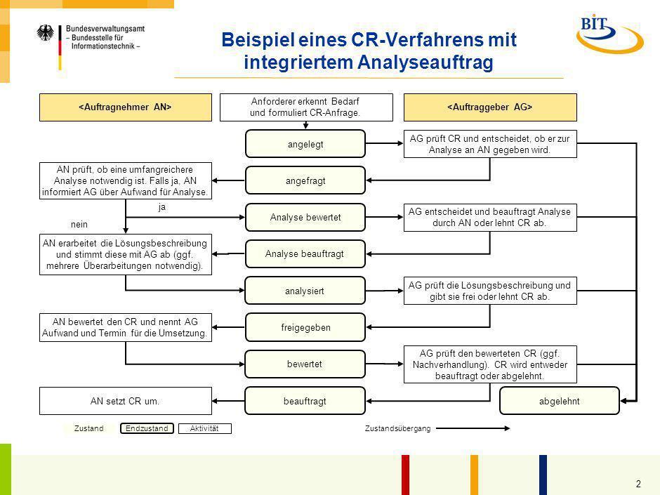Beispiel eines CR-Verfahrens mit integriertem Analyseauftrag