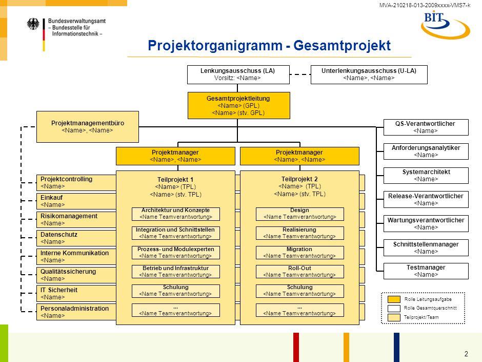 Projektorganigramm - Gesamtprojekt