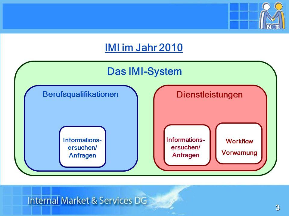 IMI im Jahr 2010 Das IMI-System