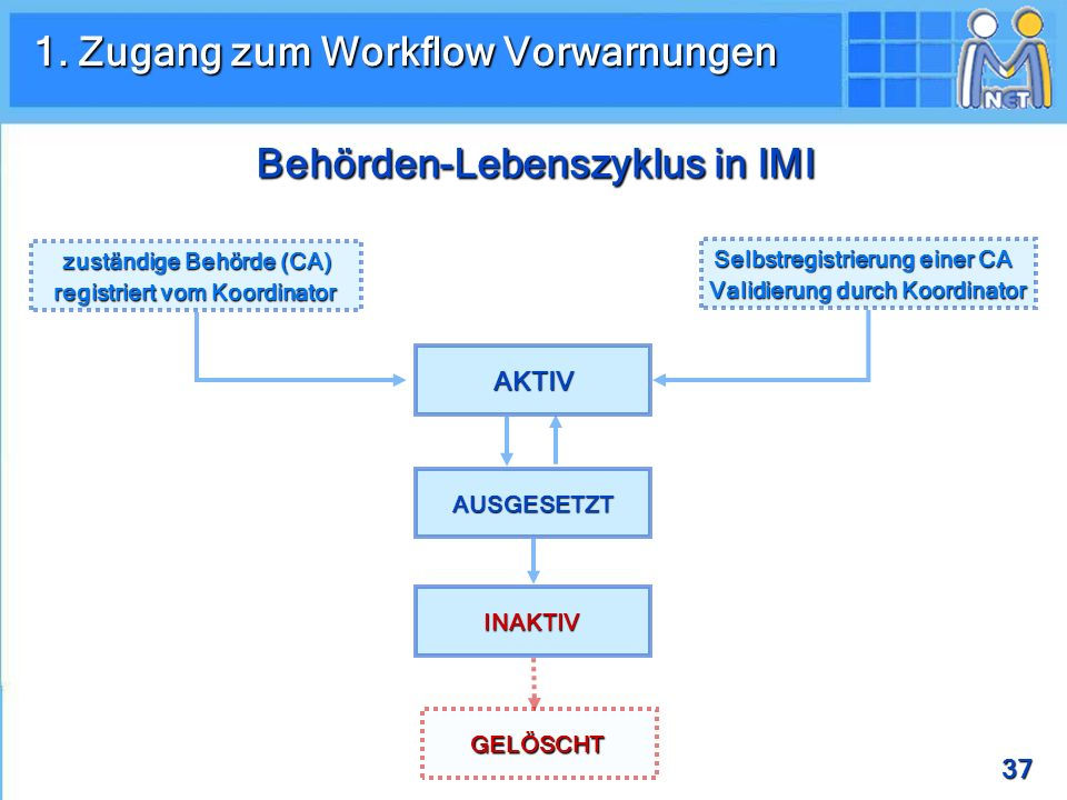 Behörden-Lebenszyklus in IMI