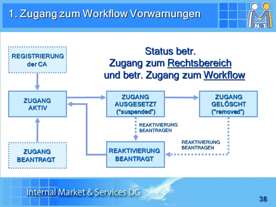 Zugang zum Rechtsbereich und betr. Zugang zum Workflow