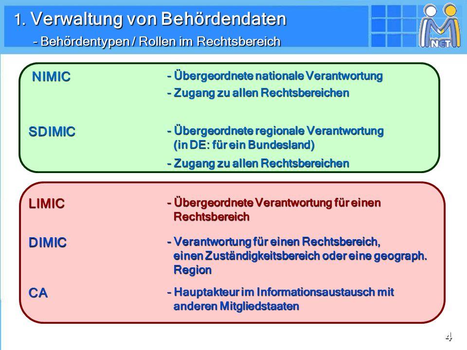 1. Verwaltung von Behördendaten - Behördentypen / Rollen im Rechtsbereich