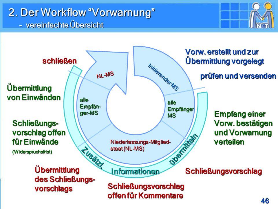 2. Der Workflow Vorwarnung – vereinfachte Übersicht