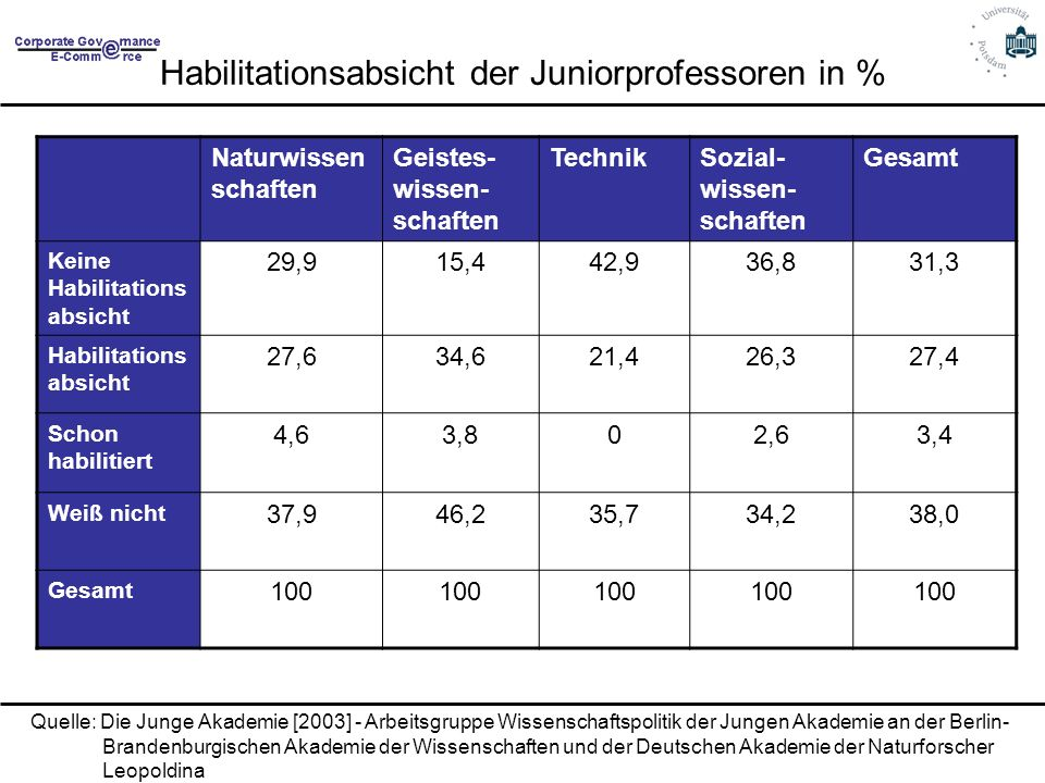 Habilitationsabsicht der Juniorprofessoren in %