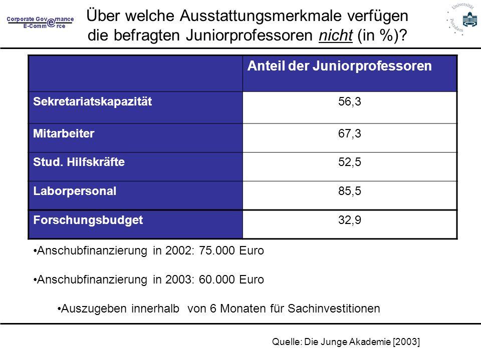 Über welche Ausstattungsmerkmale verfügen die befragten Juniorprofessoren nicht (in %)