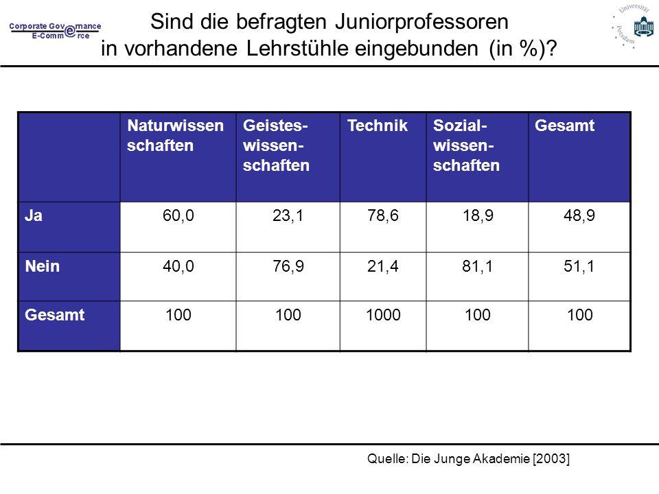 Sind die befragten Juniorprofessoren in vorhandene Lehrstühle eingebunden (in %)