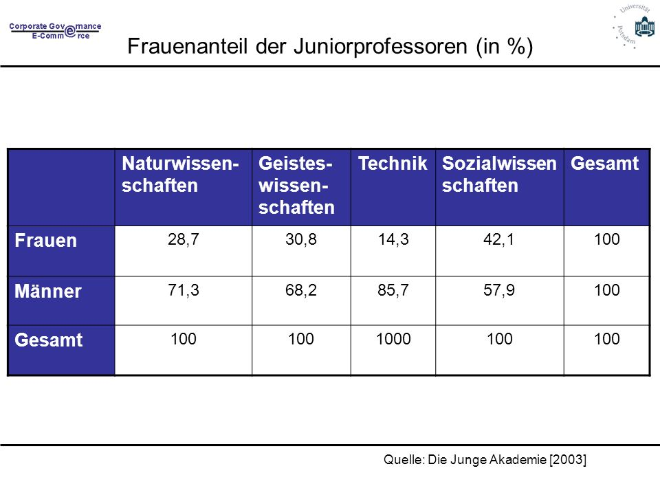 Frauenanteil der Juniorprofessoren (in %)