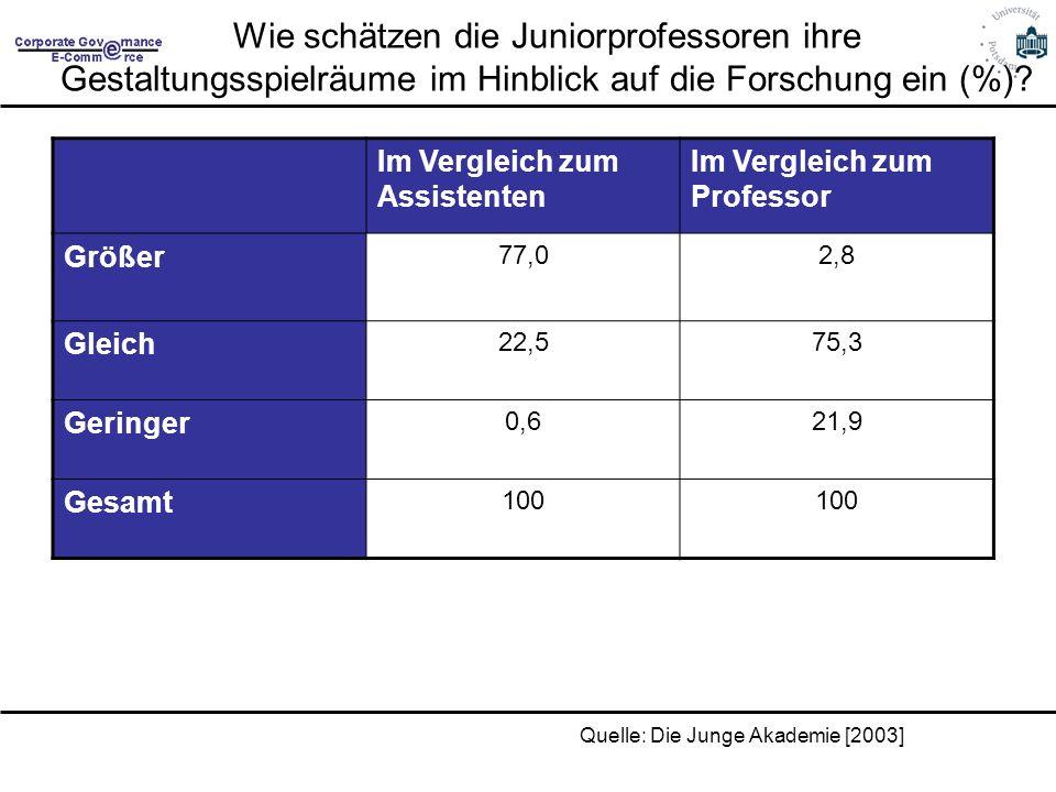 Wie schätzen die Juniorprofessoren ihre Gestaltungsspielräume im Hinblick auf die Forschung ein (%)