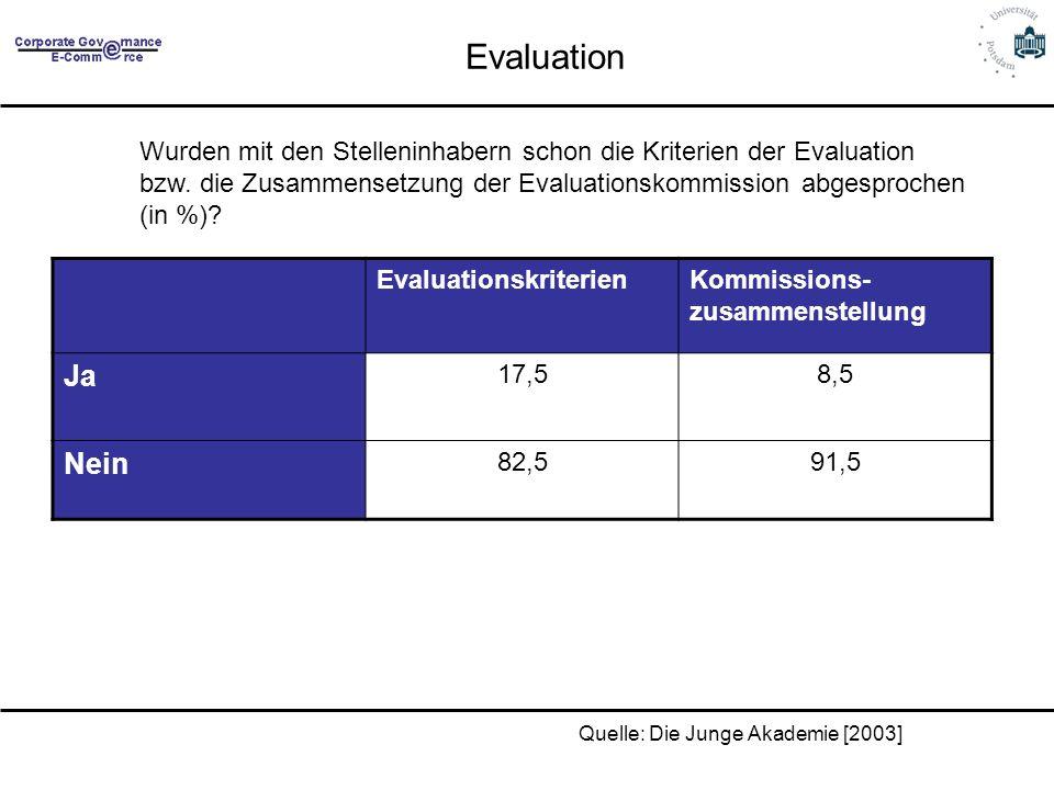 Evaluation Wurden mit den Stelleninhabern schon die Kriterien der Evaluation bzw. die Zusammensetzung der Evaluationskommission abgesprochen (in %)