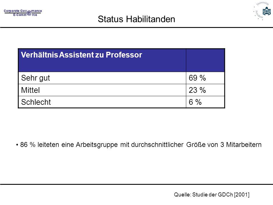 Status Habilitanden Verhältnis Assistent zu Professor Sehr gut 69 %