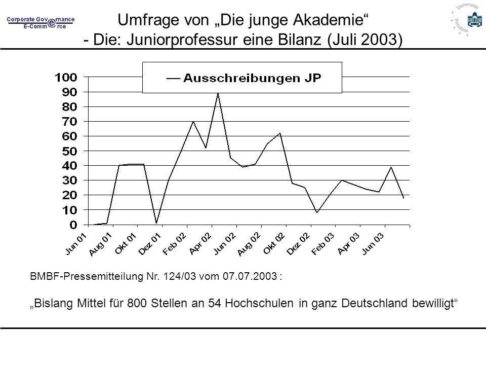 """Umfrage von """"Die junge Akademie - Die: Juniorprofessur eine Bilanz (Juli 2003)"""