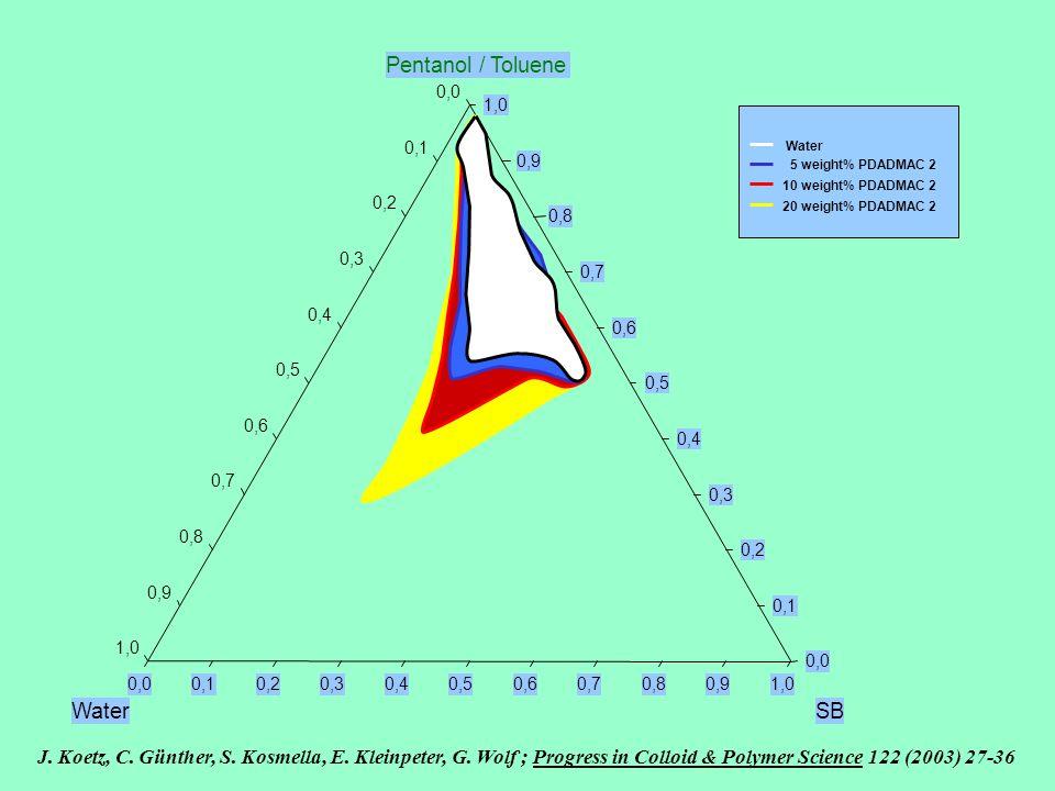 Pentanol / Toluene Water SB
