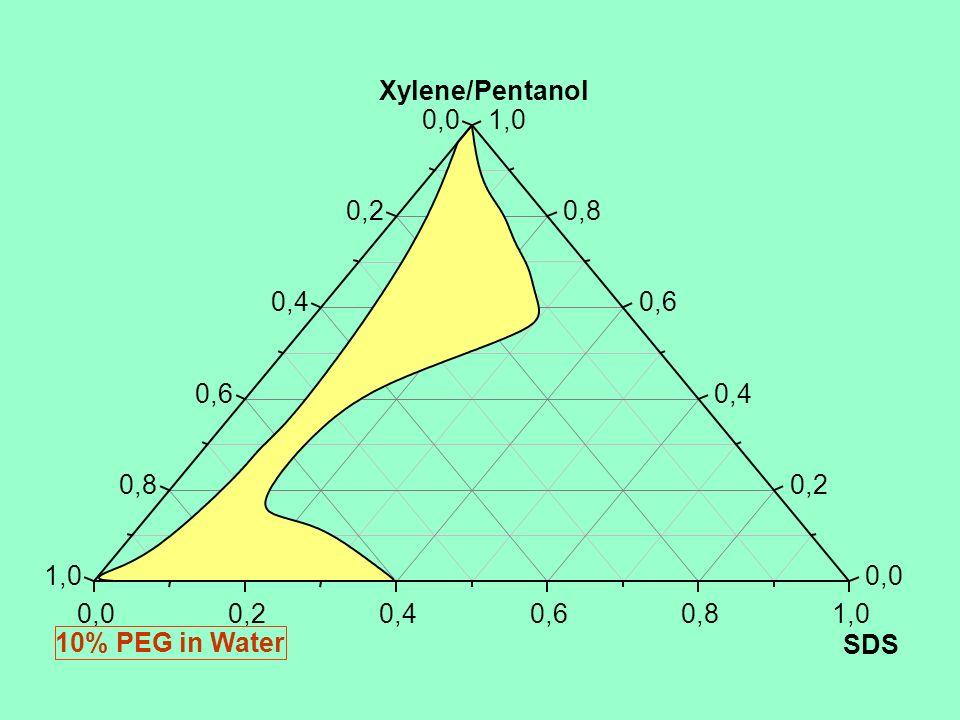 Xylene/Pentanol 0,0. 1,0. 0,2. 0,8. 0,4. 0,6. 0,6. 0,4. 0,8. 0,2. 1,0. 0,0. 0,0. 0,2. 0,4.