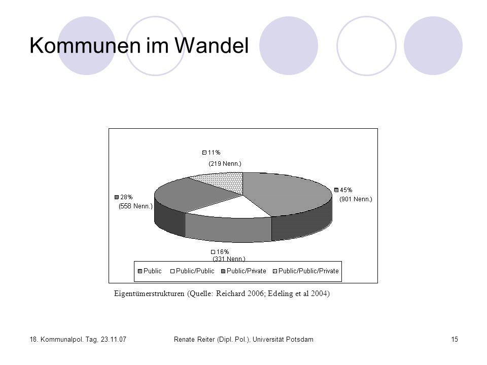 Kommunen im Wandel Eigentümerstrukturen (Quelle: Reichard 2006; Edeling et al 2004) 18. Kommunalpol. Tag, 23.11.07.