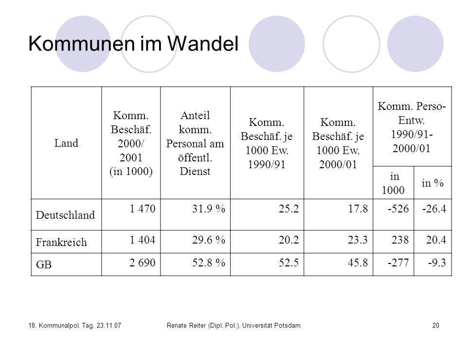 Kommunen im Wandel Land Komm. Beschäf. 2000/ 2001 (in 1000)