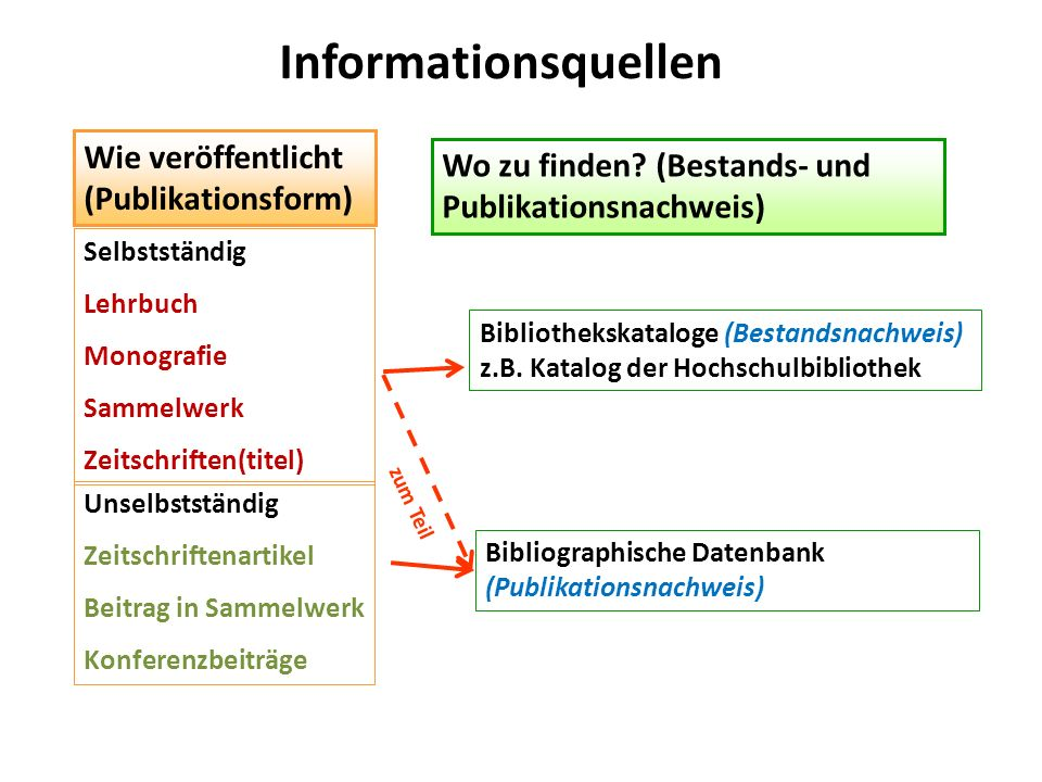 Informationsquellen Wie veröffentlicht (Publikationsform)