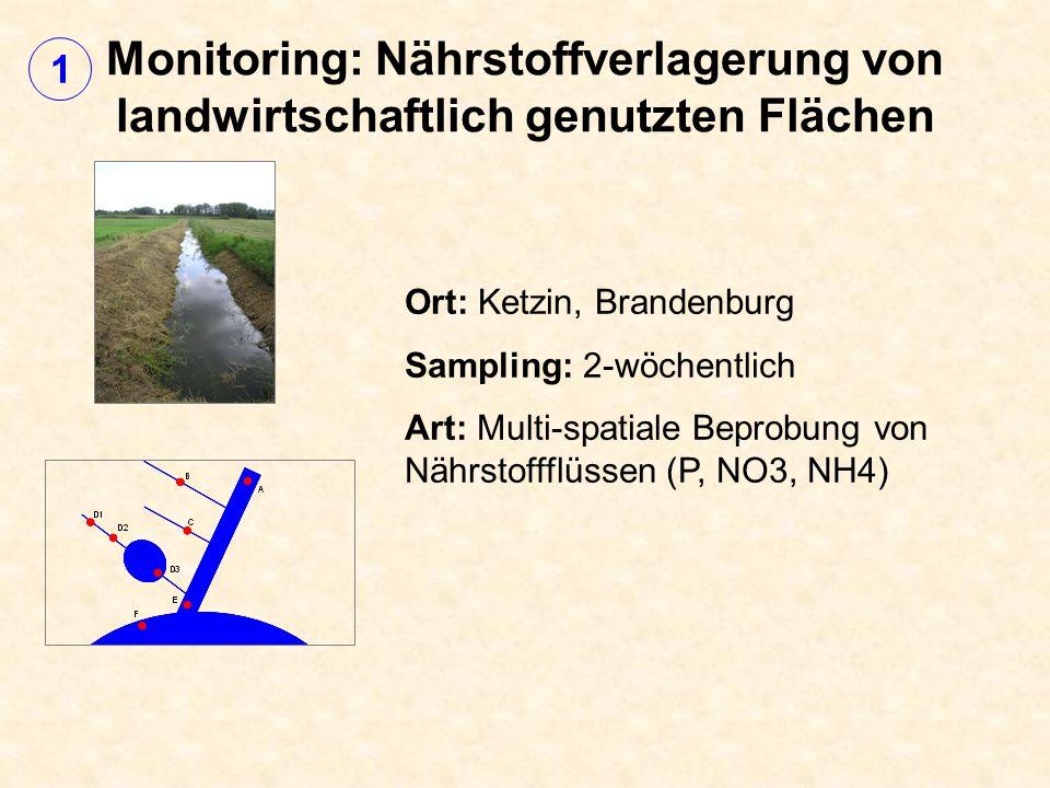 Monitoring: Nährstoffverlagerung von landwirtschaftlich genutzten Flächen