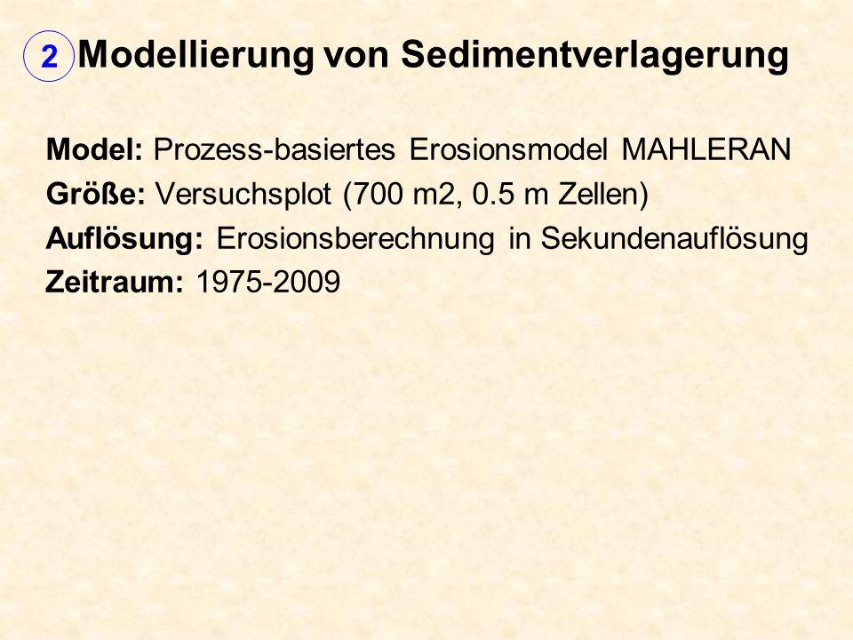 Modellierung von Sedimentverlagerung