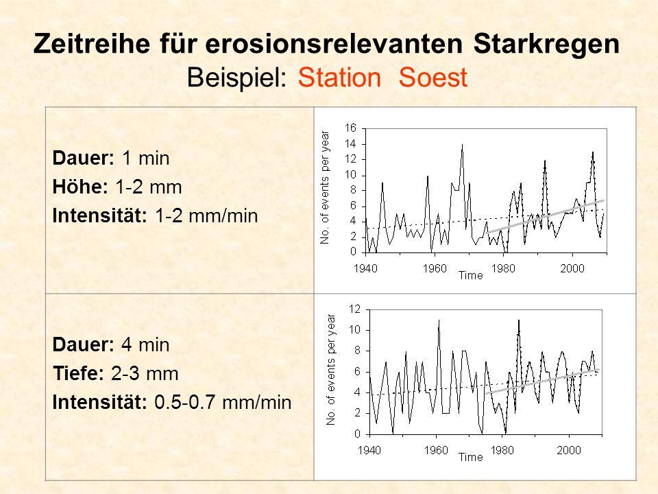 Zeitreihe für erosionsrelevanten Starkregen Beispiel: Station Soest