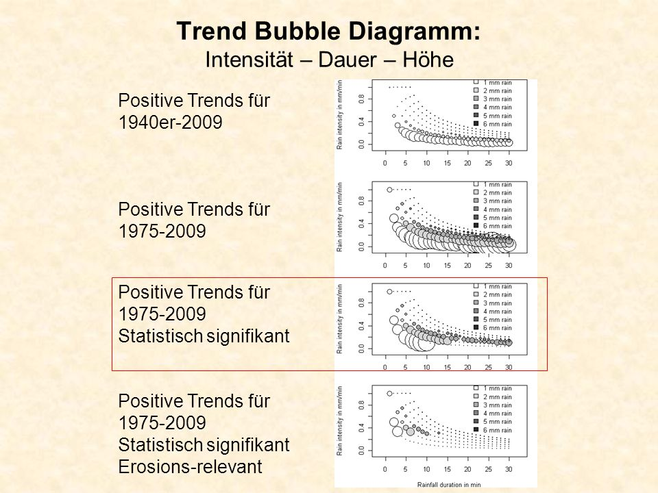 Trend Bubble Diagramm: Intensität – Dauer – Höhe