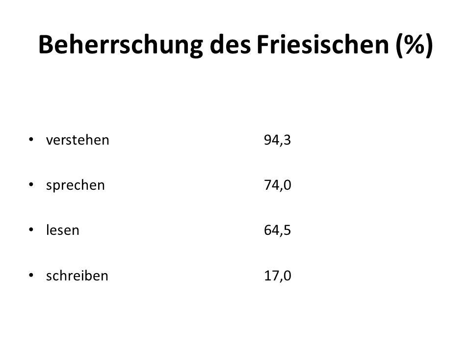 Beherrschung des Friesischen (%)