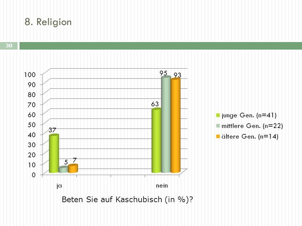 Beten Sie auf Kaschubisch (in %)